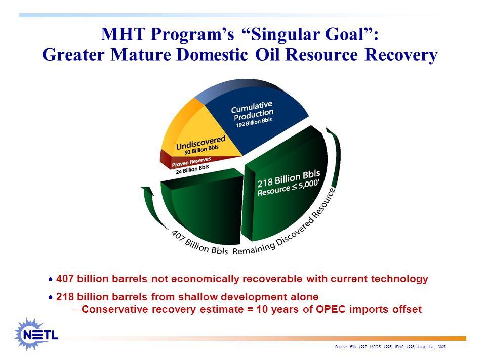 MHT Programs Singular Goal: Greater Mature Domestic Oil Resource Recovery Source: EIA, 1997; USGS, 1995; IPAA, 1998; Intek, Inc., 1998 407 billion bar