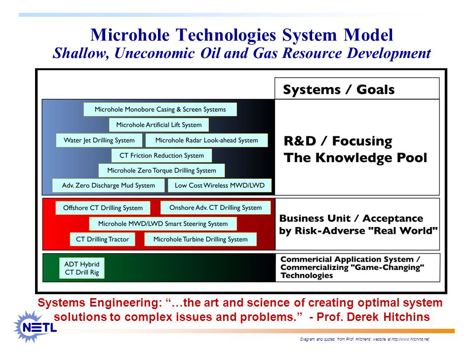 Microhole Technologies System Model Shallow, Uneconomic Oil and Gas Resource Development Systems Engineering: …the art and science of creating optimal