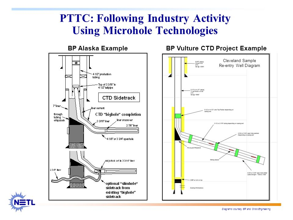 PTTC: Following Industry Activity Using Microhole Technologies Diagrams courtesy BP and Orbis Engineering BP Vulture CTD Project Example Cleveland Sam