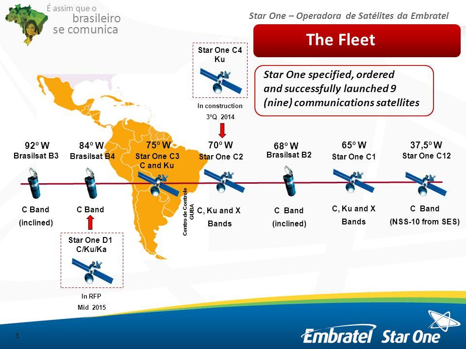 Star One – Operadora de Satélites da Embratel É assim que o brasileiro se comunica The Star One C3 Satellite 4 About the Satellite: Manufacturer: Orbital Sciences Corporation Platform: Star 2.4 E Total Mass: about 3200 Kg Contractual life: 15 years Orbital Slot: 75 º W.