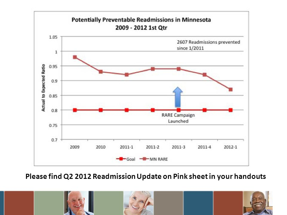 Please find Q2 2012 Readmission Update on Pink sheet in your handouts