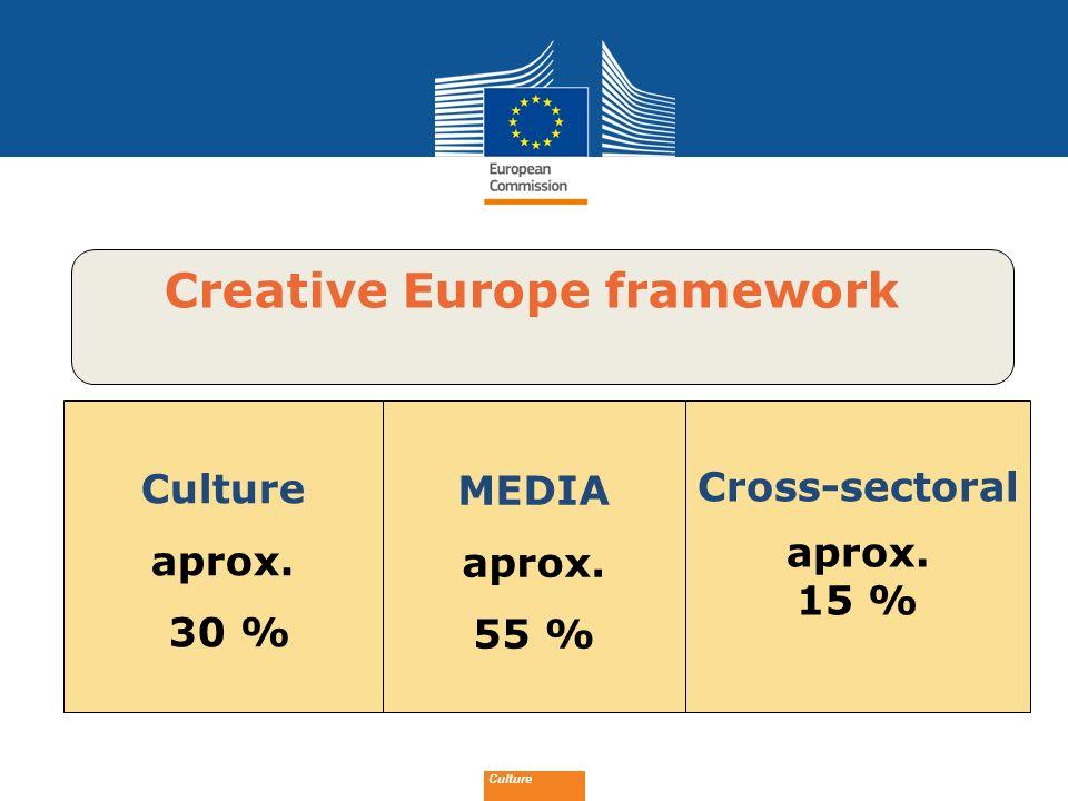 Date: in 12 pts Culture Creative Europe framework Culture aprox. 30 % MEDIA aprox. 55 % Cross-sectoral aprox. 15 %