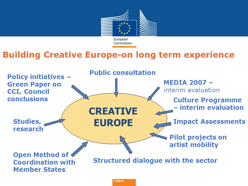 Date: in 12 pts Culture What problems is Creative Europe seeking to tackle? 4 challenges