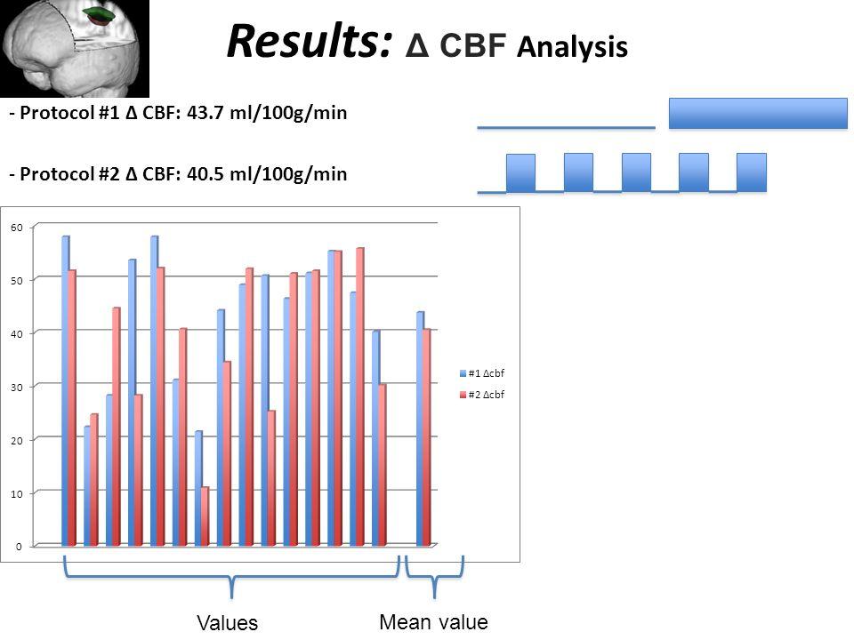 Results: Δ CBF Analysis - Protocol #1 Δ CBF: 43.7 ml/100g/min - Protocol #2 Δ CBF: 40.5 ml/100g/min Mean value Values