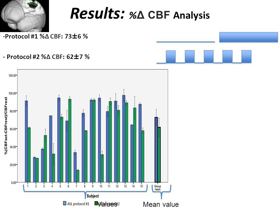 Results: % Δ CBF Analysis -Protocol #1 %Δ CBF: 73±6 % - Protocol #2 %Δ CBF: 62±7 % Mean value Values
