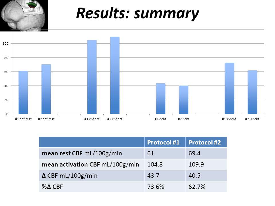 Results: summary Protocol #1Protocol #2 mean rest CBF mL/100g/min6169.4 mean activation CBF mL/100g/min104.8109.9 Δ CBF mL/100g/min43.740.5 %Δ CBF73.6