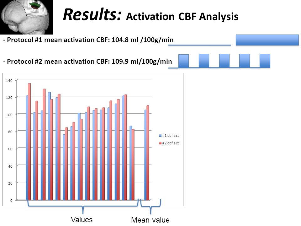 Results: Activation CBF Analysis - Protocol #1 mean activation CBF: 104.8 ml /100g/min - Protocol #2 mean activation CBF: 109.9 ml/100g/min Mean value