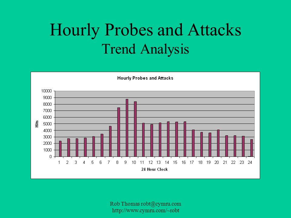 Rob Thomas robt@cymru.com http://www.cymru.com/~robt Hourly Probes and Attacks Trend Analysis