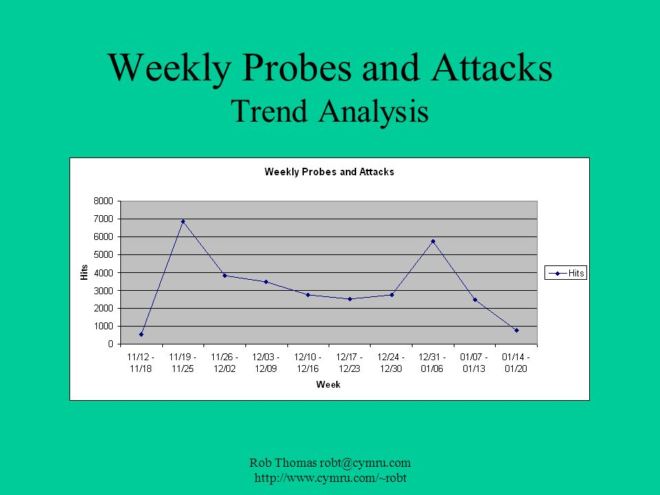 Rob Thomas robt@cymru.com http://www.cymru.com/~robt Weekly Probes and Attacks Trend Analysis