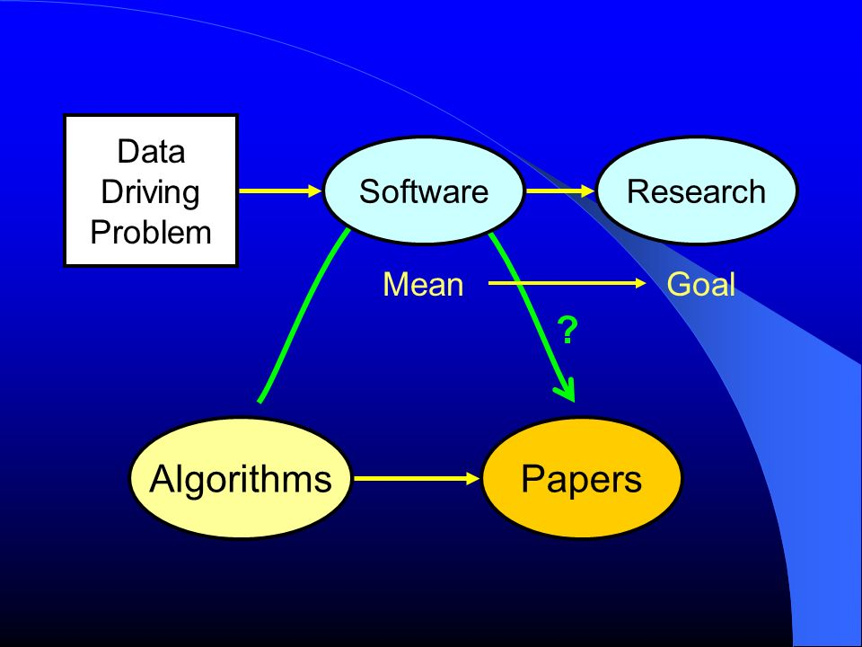 Software PapersAlgorithms Research MeanGoal Data Driving Problem ?