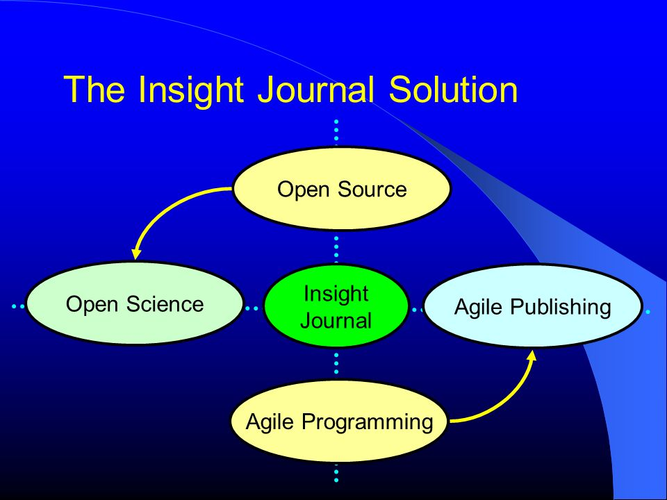 The Insight Journal Solution Open Source Open Science Agile Programming Agile Publishing Insight Journal