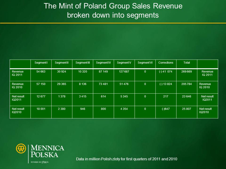 The Mint of Poland Group Sales Revenue broken down into segments Segment ISegment IISegment IIISegment IVSegment VSegment VICorrectionsTotal Revenue IQ 2011 54 66330 92410 32087 149127 6870(-) 41 074269 669Revenue IQ 2011 Revenue IQ 2010 57 15029 3658 13673 48151 4760(-) 13 824205 784Revenue IQ 2010 Net result IQ2011 12 6771 3783 4156145 345021723 646Net result IQ2011 Net result IQ2010 18 0012 3809468004 3540(-)64725 807Net result IQ2010 Data in million Polish zloty for first quarters of 2011 and 2010
