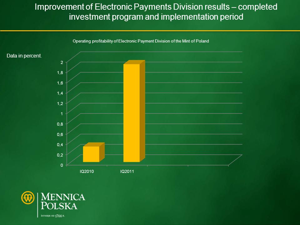 Improvement of Electronic Payments Division results – completed investment program and implementation period Operating profitability of Electronic Payment Division of the Mint of Poland Data in percent.