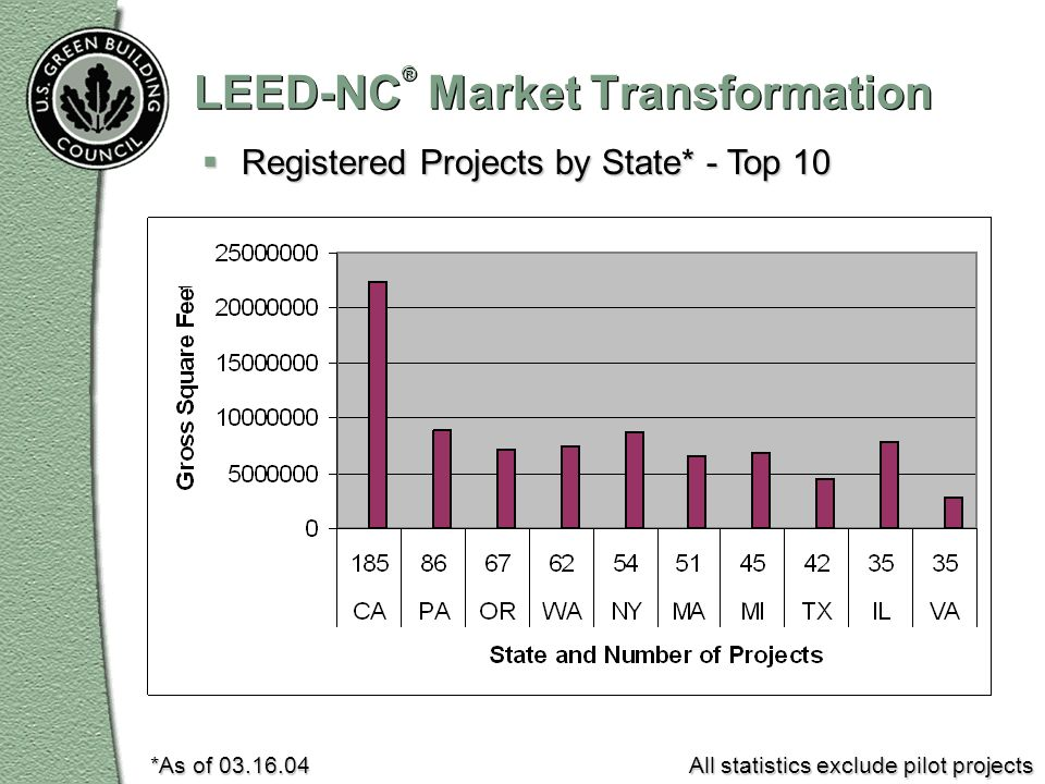 LEED-NC ® Market Transformation Registered Projects by State* - Top 10 Registered Projects by State* - Top 10 *As of 03.16.04 All statistics exclude p