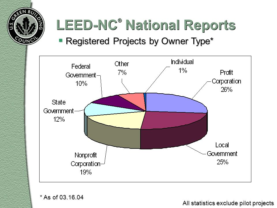 LEED-NC ® National Reports Registered Projects by Owner Type* Registered Projects by Owner Type* * As of 03.16.04 All statistics exclude pilot project