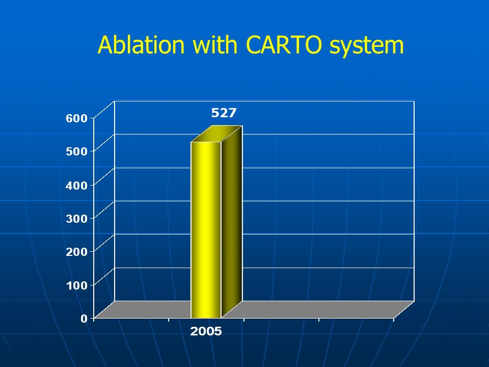 Ablation with CARTO system 527
