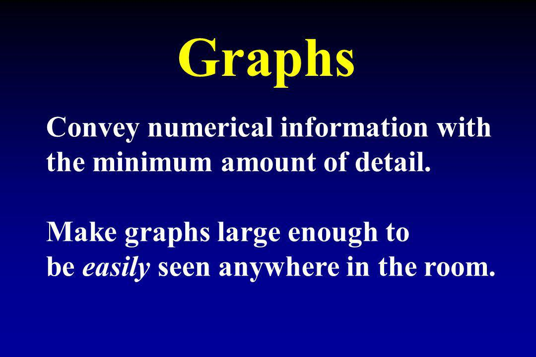 Convey numerical information with the minimum amount of detail. Make graphs large enough to be easily seen anywhere in the room.