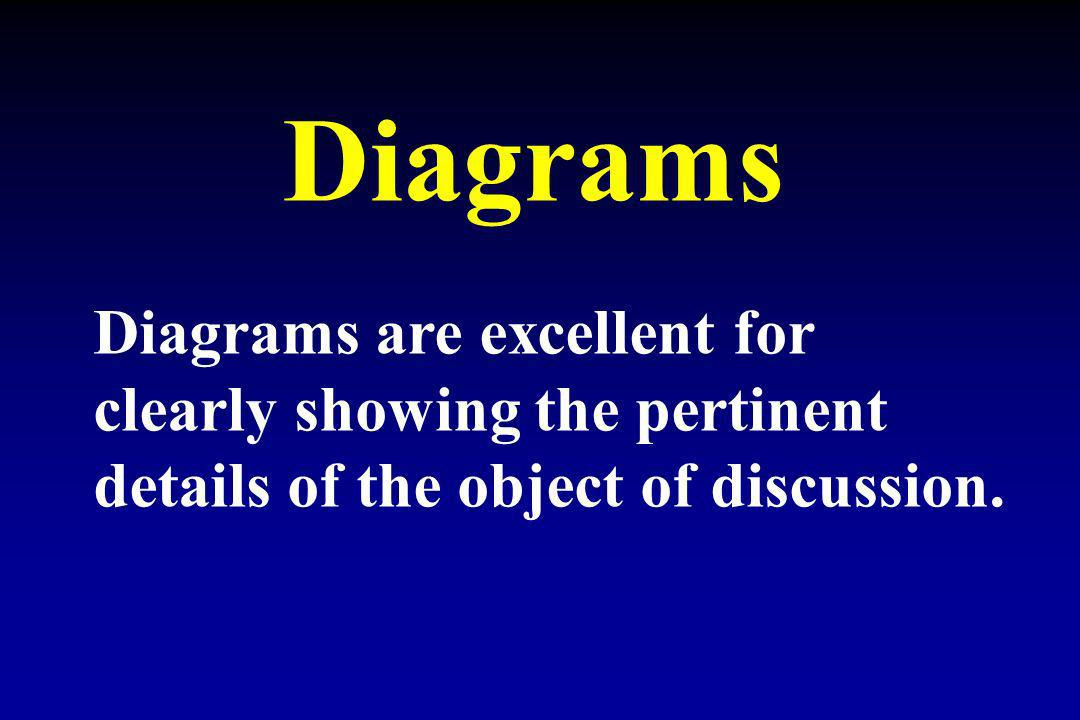 Diagrams are excellent for clearly showing the pertinent details of the object of discussion.
