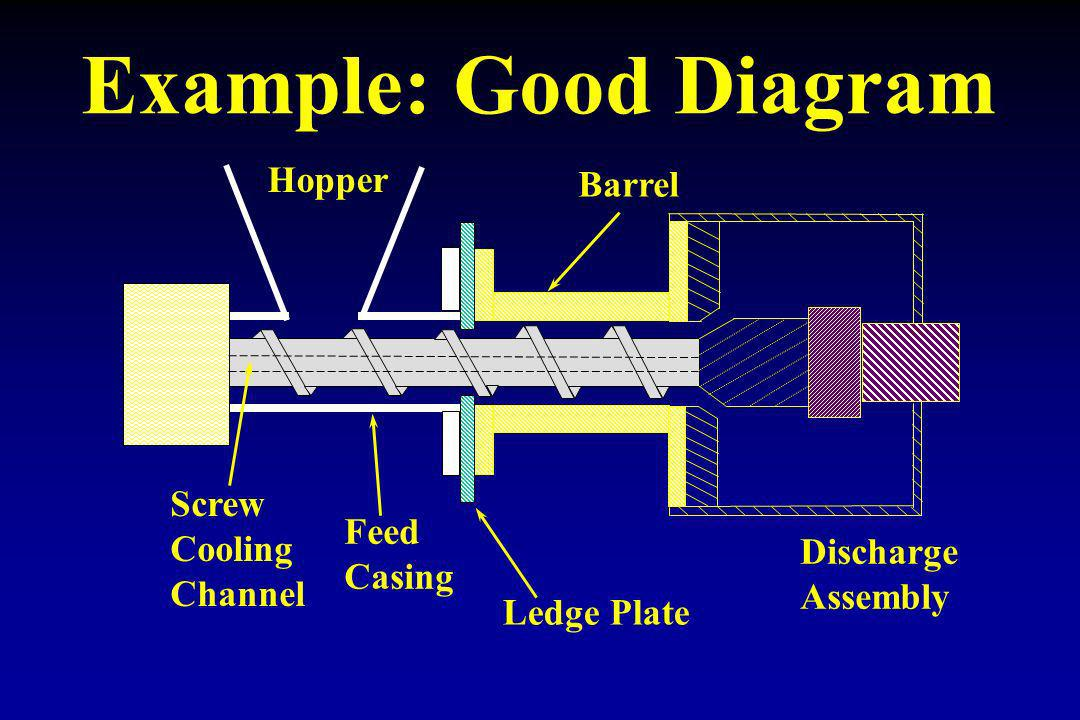 Hopper Barrel Feed Casing Ledge Plate Screw Cooling Channel Discharge Assembly Example: Good Diagram