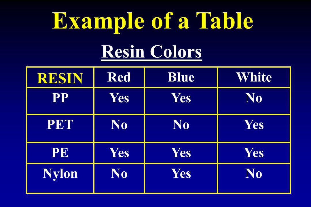 Example of a Table NoYesNoNylon Yes PE YesNo PET NoYes PP WhiteBlueRed RESIN Resin Colors