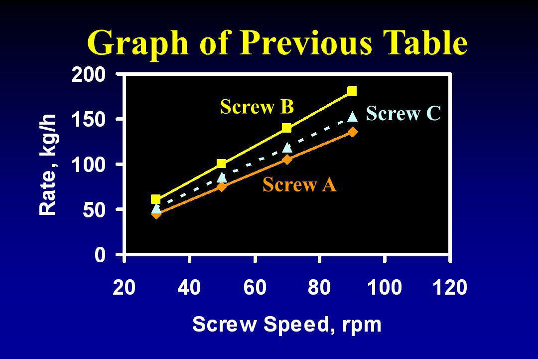 Graph of Previous Table Screw B Screw A Screw C