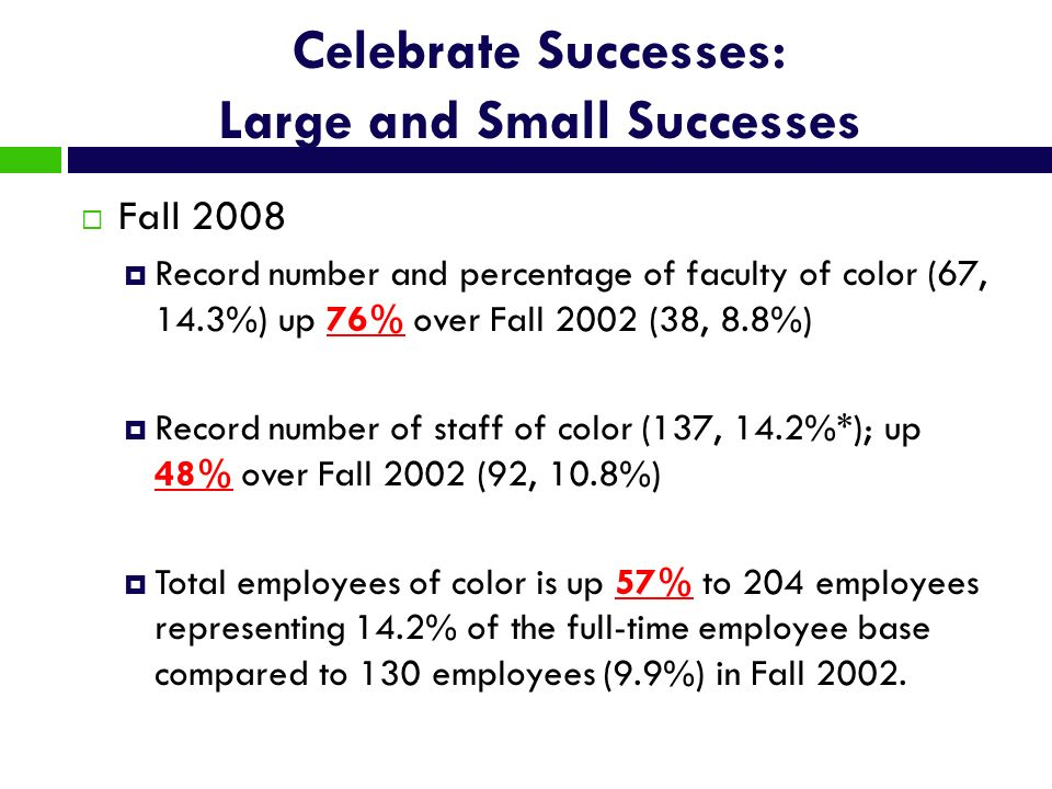 Celebrate Successes: Large and Small Successes Fall 2008 Record number and percentage of faculty of color (67, 14.3%) up 76% over Fall 2002 (38, 8.8%)