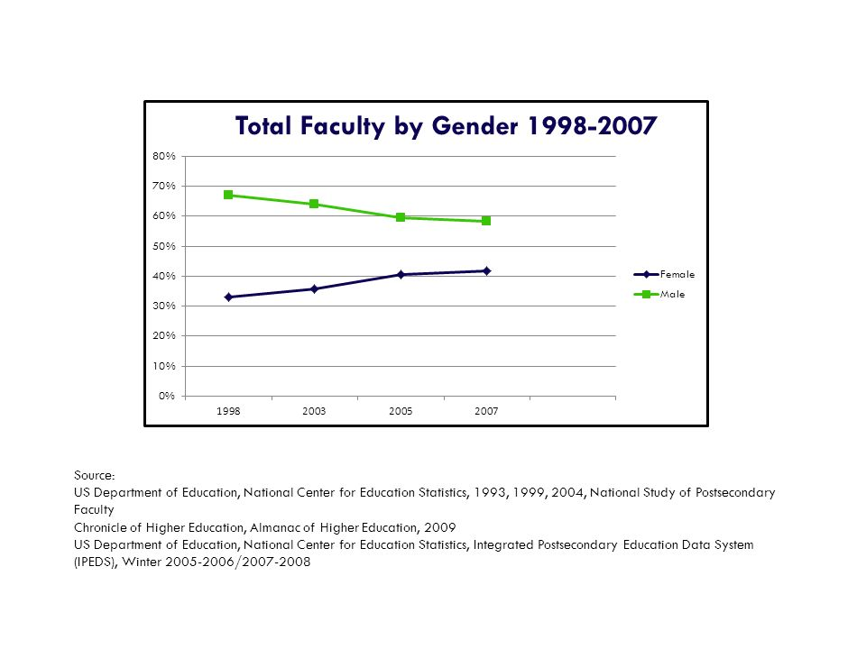 Source: US Department of Education, National Center for Education Statistics, 1993, 1999, 2004, National Study of Postsecondary Faculty Chronicle of H