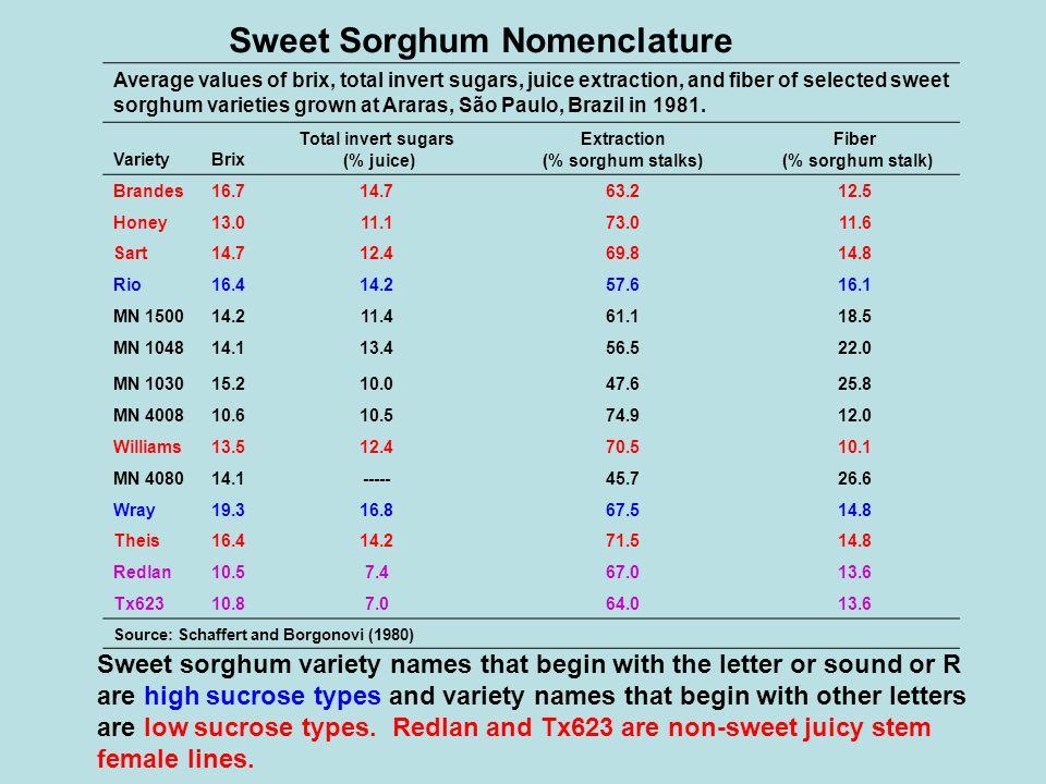 Average values of brix, total invert sugars, juice extraction, and fiber of selected sweet sorghum varieties grown at Araras, São Paulo, Brazil in 198