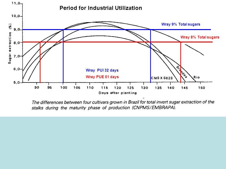 Period for Industrial Utilization xxxx Wray 8% Total sugars Wray 9% Total sugars Wray PUI 32 days Wray PUE 51 days xxxxxxxxxx