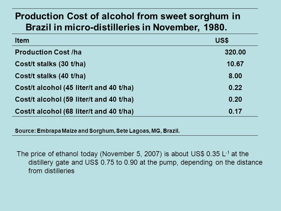 Production Cost of alcohol from sweet sorghum in Brazil in micro-distilleries in November, 1980. ItemUS$ Production Cost /ha320.00 Cost/t stalks (30 t