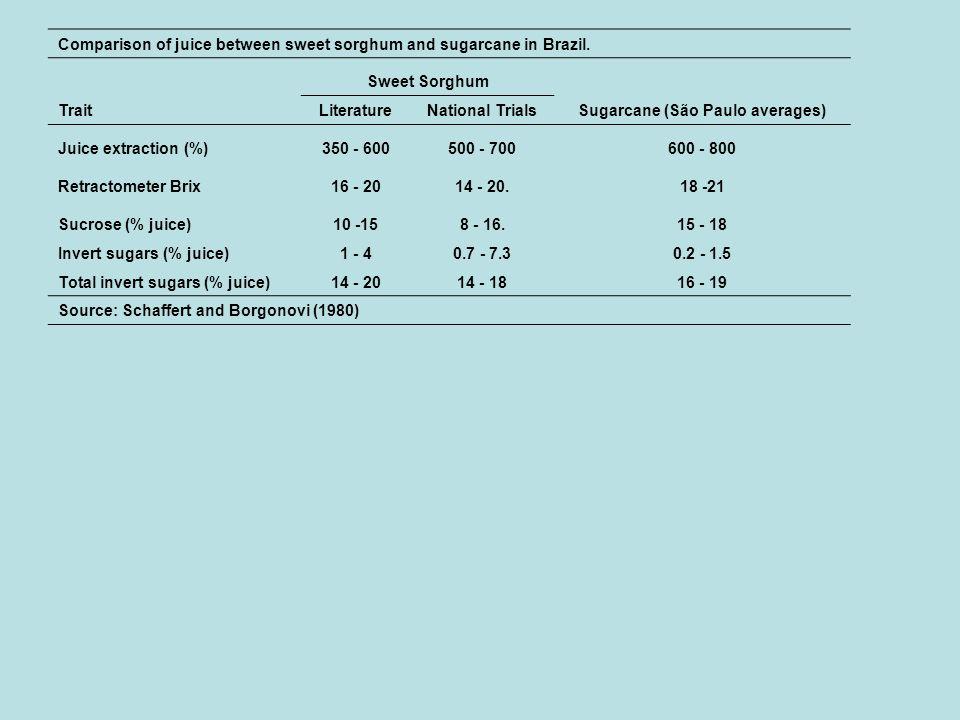 Comparison of juice between sweet sorghum and sugarcane in Brazil. Sweet Sorghum Trait LiteratureNational TrialsSugarcane (São Paulo averages) Juice e