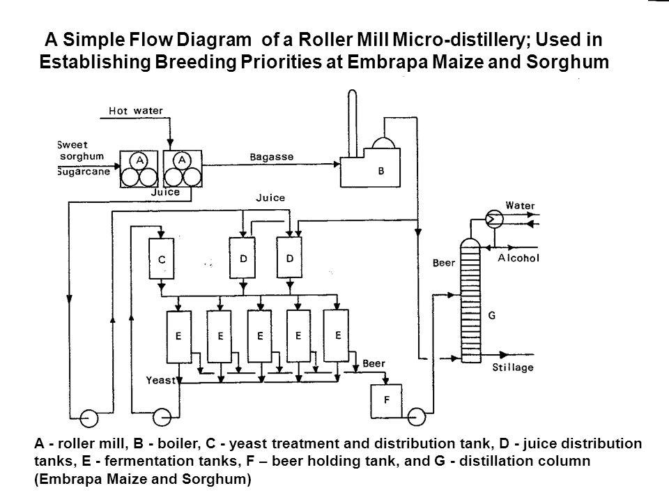 A Simple Flow Diagram of a Roller Mill Micro-distillery; Used in Establishing Breeding Priorities at Embrapa Maize and Sorghum Xxxxxxxxxxxxxxxxxxxxxxx