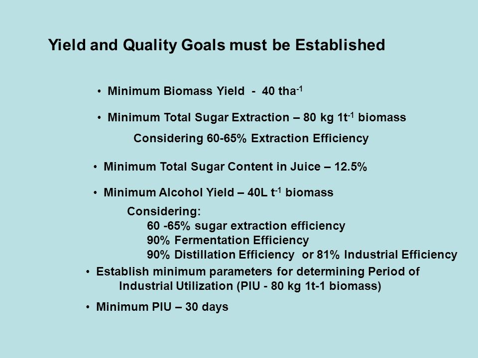Yield and Quality Goals must be Established Minimum Total Sugar Extraction – 80 kg 1t -1 biomass Considering 60-65% Extraction Efficiency Minimum Biom