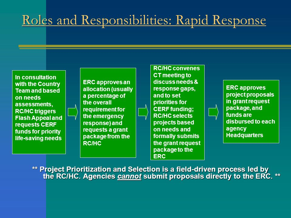 Roles and Responsibilities: Rapid Response ** Project Prioritization and Selection is a field-driven process led by the RC/HC. Agencies cannot submit