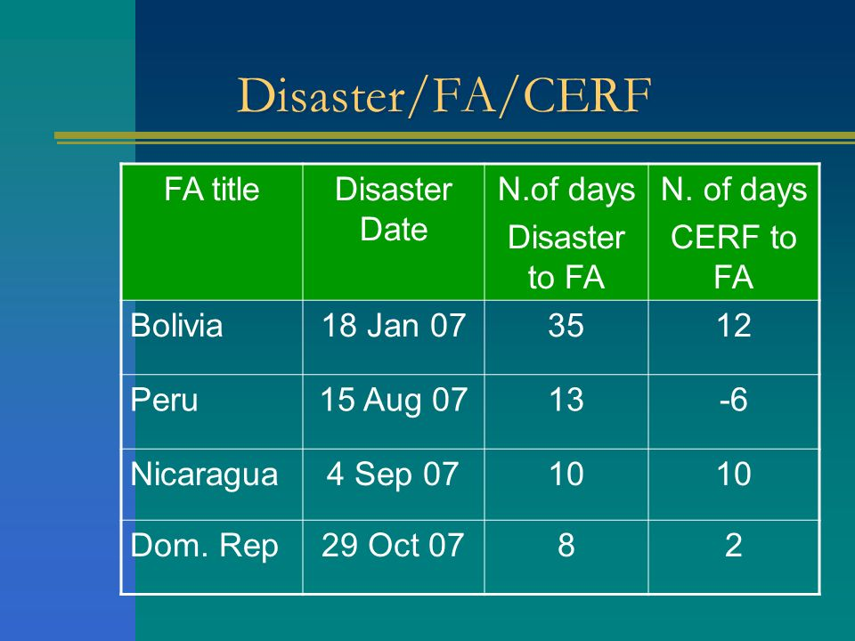Disaster/FA/CERF FA titleDisaster Date N.of days Disaster to FA N. of days CERF to FA Bolivia18 Jan 073512 Peru15 Aug 0713-6 Nicaragua4 Sep 0710 Dom.