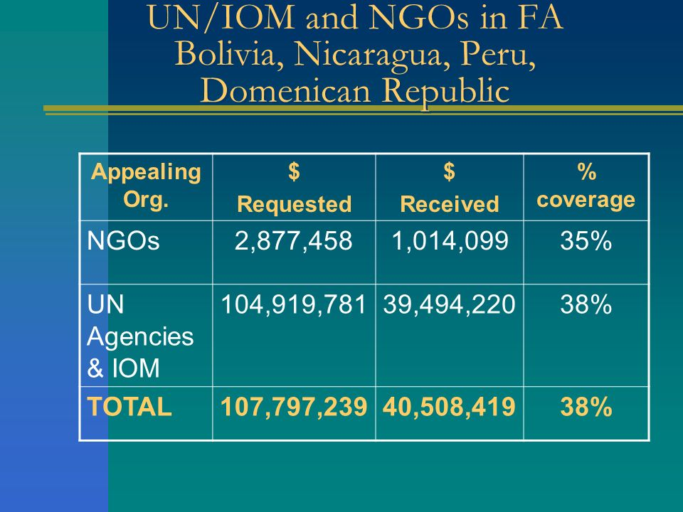 UN/IOM and NGOs in FA Bolivia, Nicaragua, Peru, Domenican Republic Appealing Org. $ Requested $ Received % coverage NGOs2,877,4581,014,09935% UN Agenc