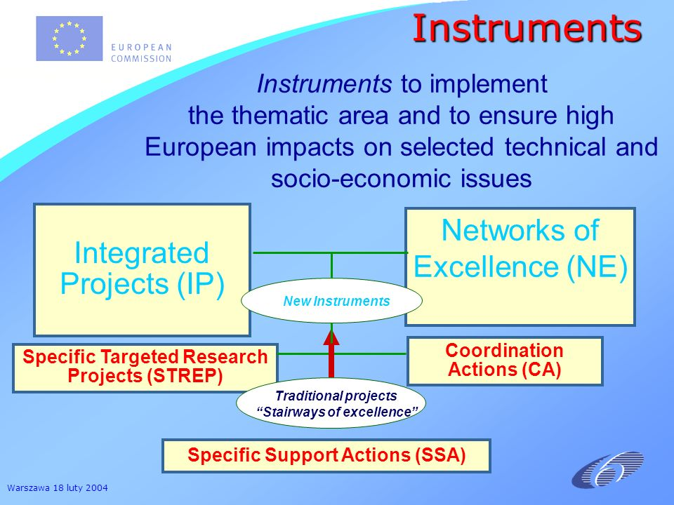 Warszawa 18 luty 2004 Coordination Actions (CA) Networks of Excellence (NE) Integrated Projects (IP) Specific Targeted Research Projects (STREP) Tradi