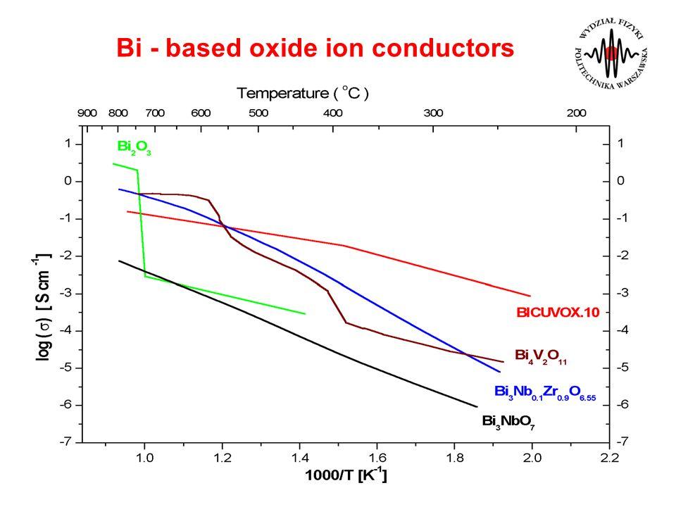 Bi - based oxide ion conductors