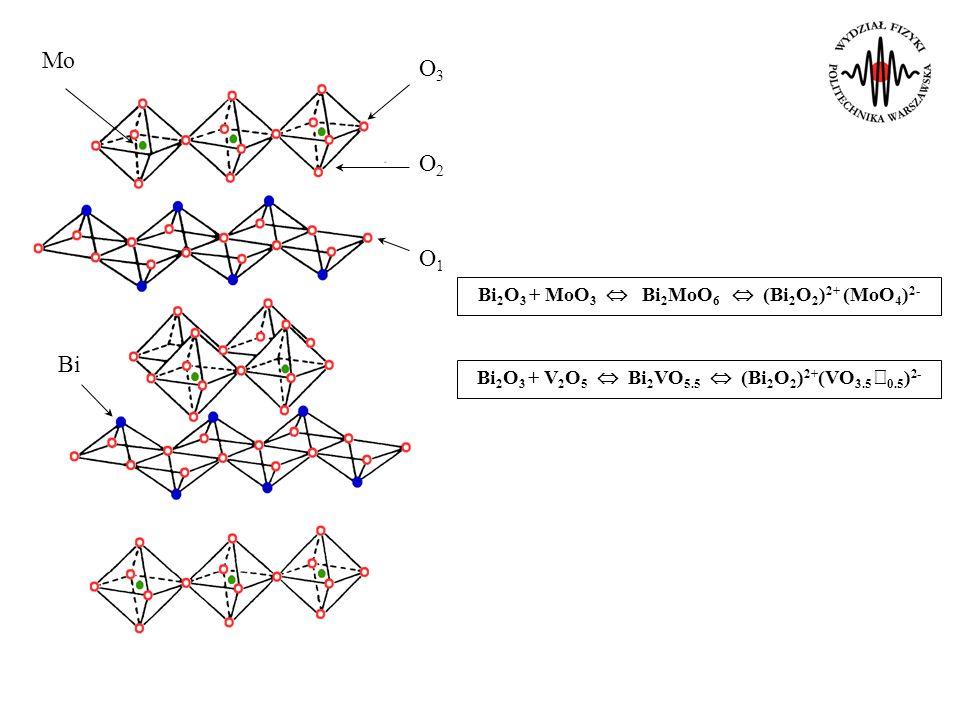 Mo Bi O3O3 O2O2 O1O1 Bi 2 O 3 + MoO 3 Bi 2 MoO 6 (Bi 2 O 2 ) 2+ (MoO 4 ) 2- Bi 2 O 3 + V 2 O 5 Bi 2 VO 5.5 (Bi 2 O 2 ) 2+ (VO 3.5 0.5 ) 2-
