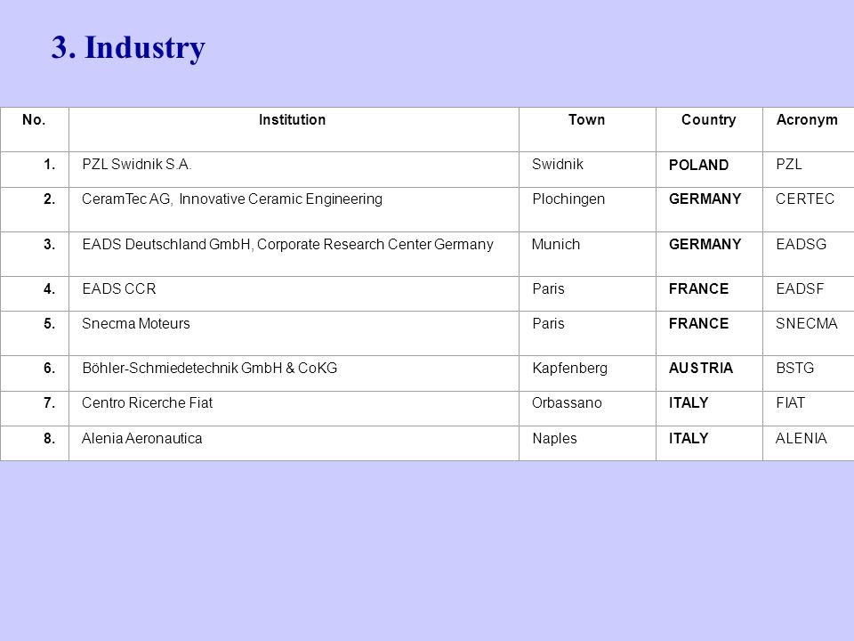 3. Industry No.InstitutionTownCountryAcronym 1.PZL Swidnik S.A.SwidnikPOLANDPZL 2.CeramTec AG, Innovative Ceramic EngineeringPlochingenGERMANYCERTEC 3