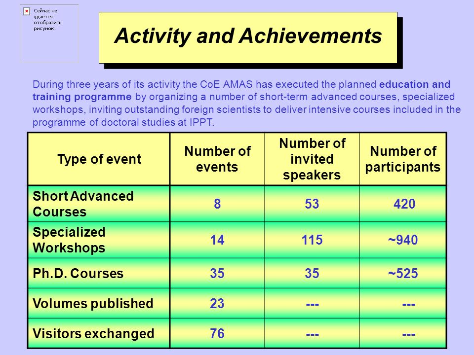 Type of event Number of events Number of invited speakers Number of participants Short Advanced Courses 853 420 Specialized Workshops 1414115~940 Ph.D.