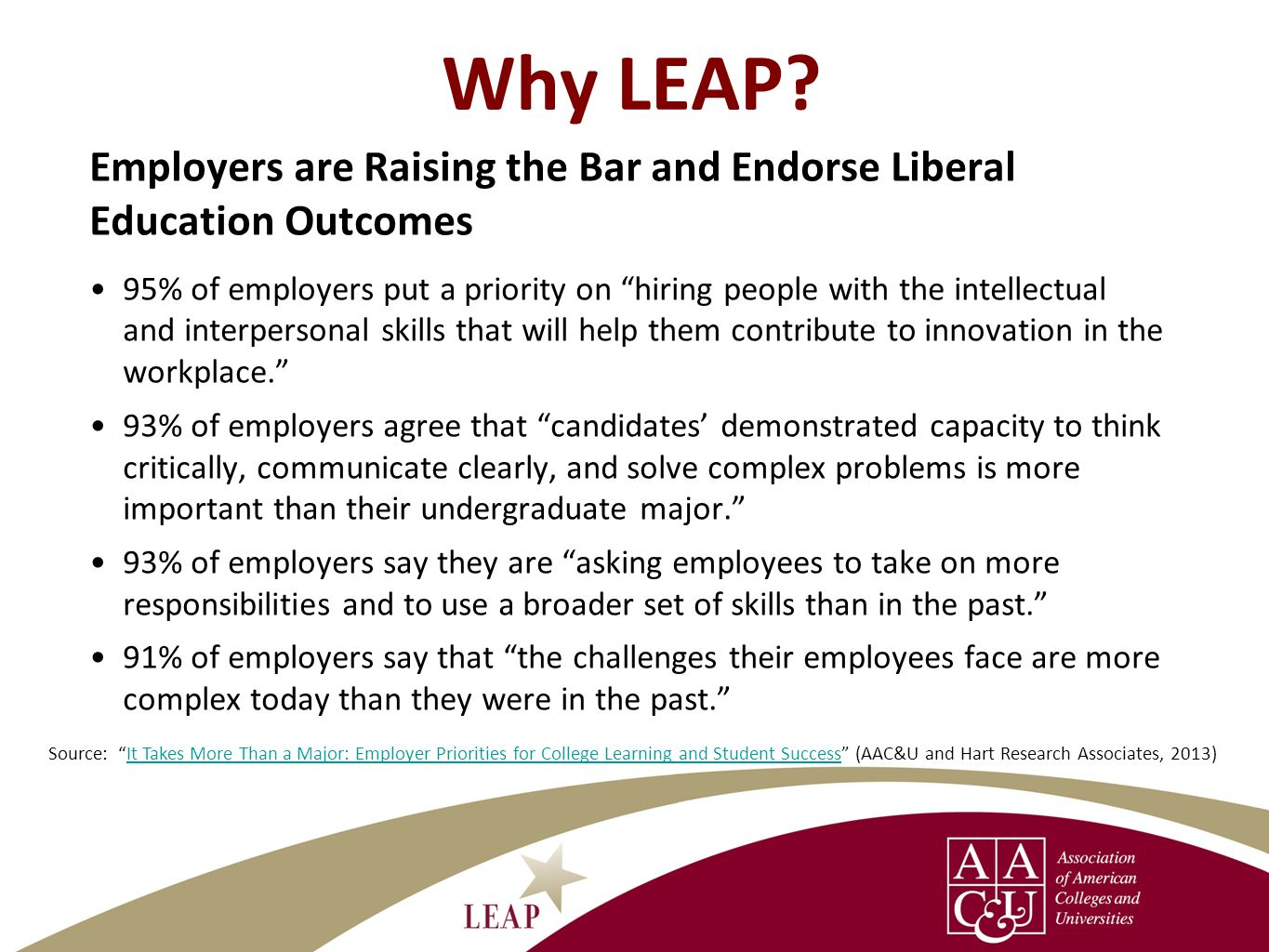 The Goals of LEAP Spark public debate about the LEAP educational vision and about what learning outcomes are essential for all students; create more informed public support for higher education and for changes to improve quality Challenge the belief that students must choose either a liberal education or a practical education Help all students understand, prepare for, and achieve essential learning outcomes in college Document national, state, and institutional progress in student achievement of essential learning outcomes