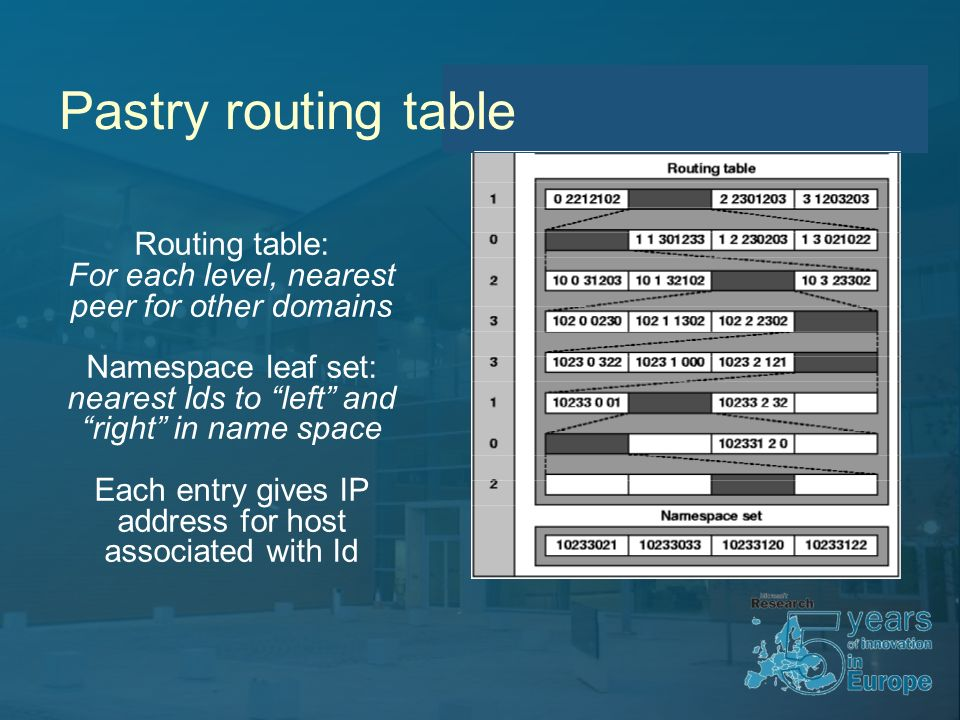 Routing table: For each level, nearest peer for other domains Namespace leaf set: nearest Ids to left and right in name space Each entry gives IP address for host associated with Id Pastry routing table