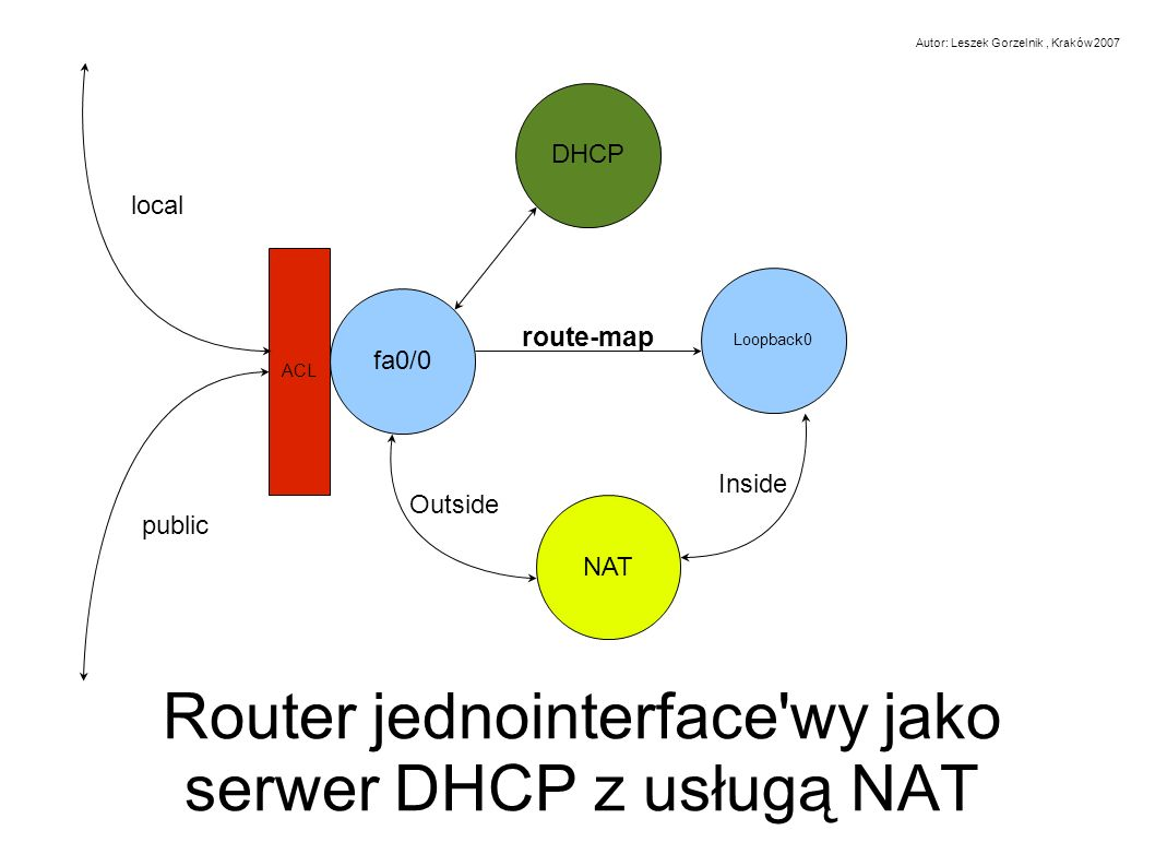 fa0/0 ACL NAT Loopback0 DHCP Outside Inside route-map public local Router jednointerface'wy jako serwer DHCP z usługą NAT Autor: Leszek Gorzelnik, Kra