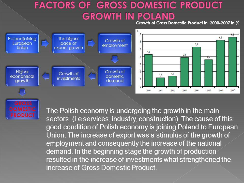 Poland joining European Union The higher pace of export growth Growth of employment Growth of domestic demand Growth of investments Higher economical growth GROSS DOMESTIC PRODUCT Growth of Gross Domestic Product in in % The Polish economy is undergoing the growth in the main sectors (i.e services, industry, construction).