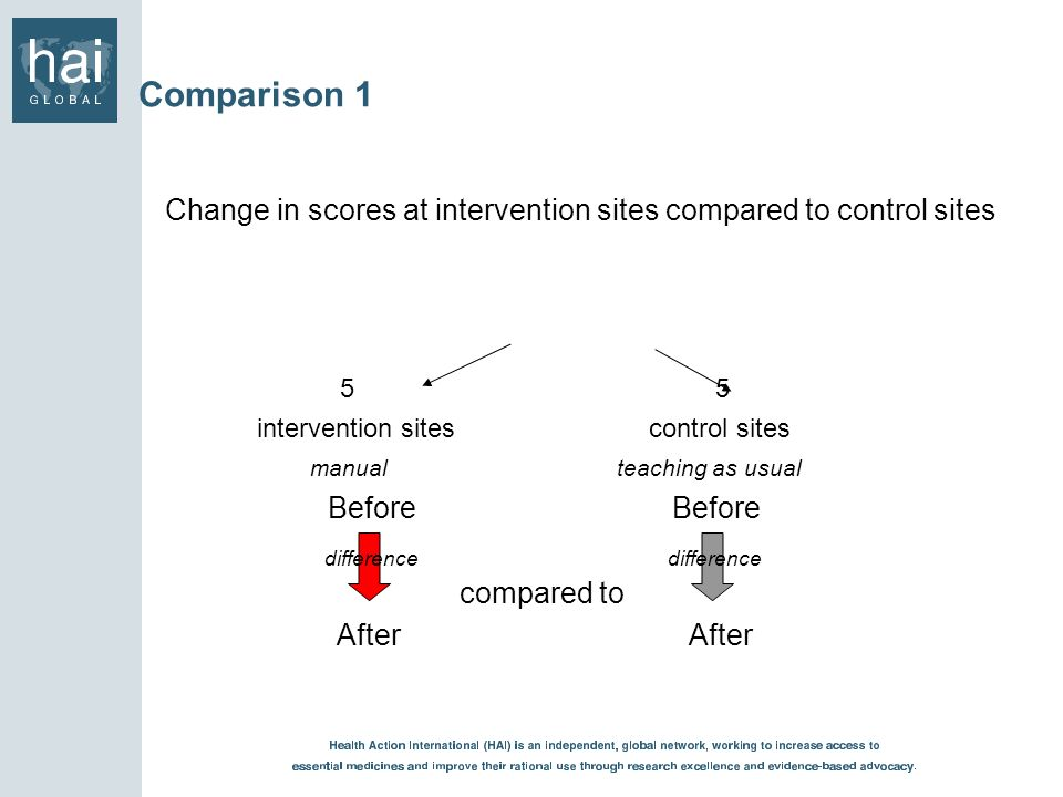 Comparison 1 Change in scores at intervention sites compared to control sites 5 5 intervention sites control sites manual teaching as usual Before Bef