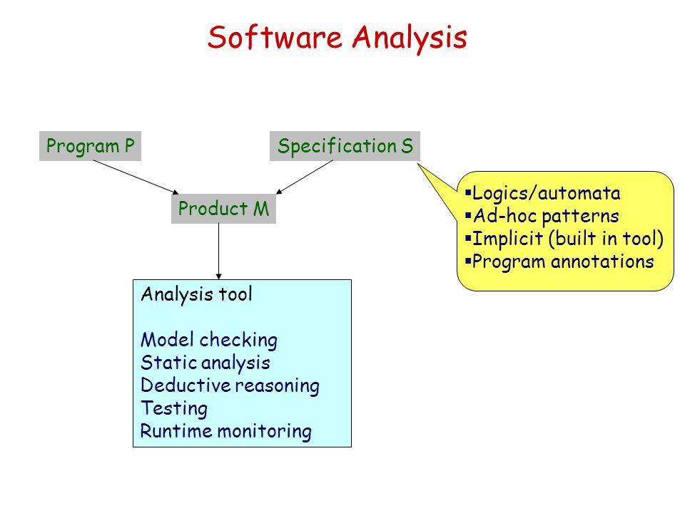Software Analysis Analysis tool Model checking Static analysis Deductive reasoning Testing Runtime monitoring Product M Specification SProgram P Logic