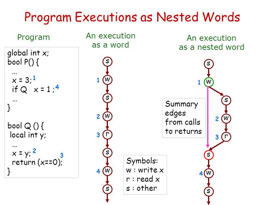 Program Executions as Nested Words Program global int x; bool P() { … x = 3; if Q x = 1 ; … } bool Q () { local int y; … x = y; return (x==0); } An ex