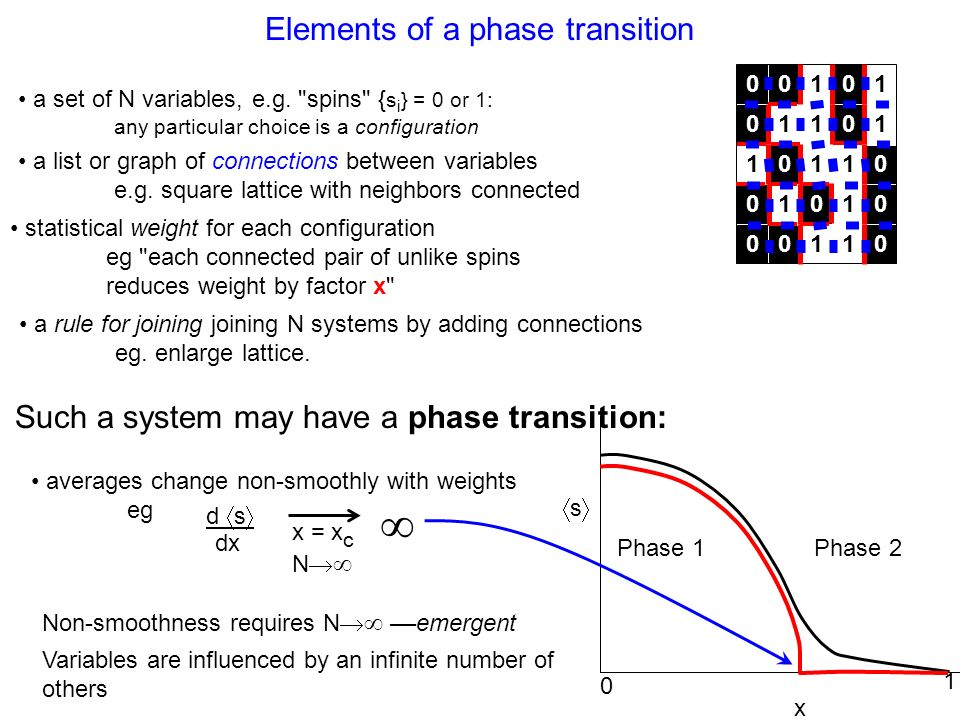 Equilibrium phase transitions –T.