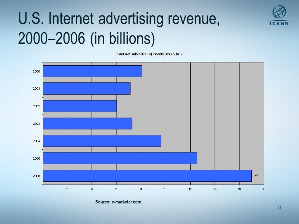 14 U.S. Internet advertising revenue, 2000–2006 (in billions) Source: e-marketer.com